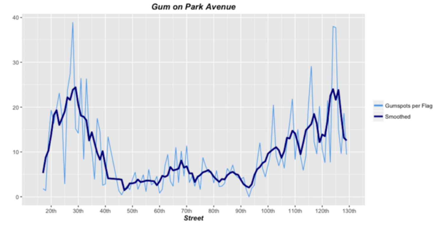 Gum on Park Avenue