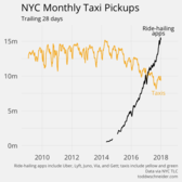 Ride-hailing apps are now 65% bigger than taxis in New York City