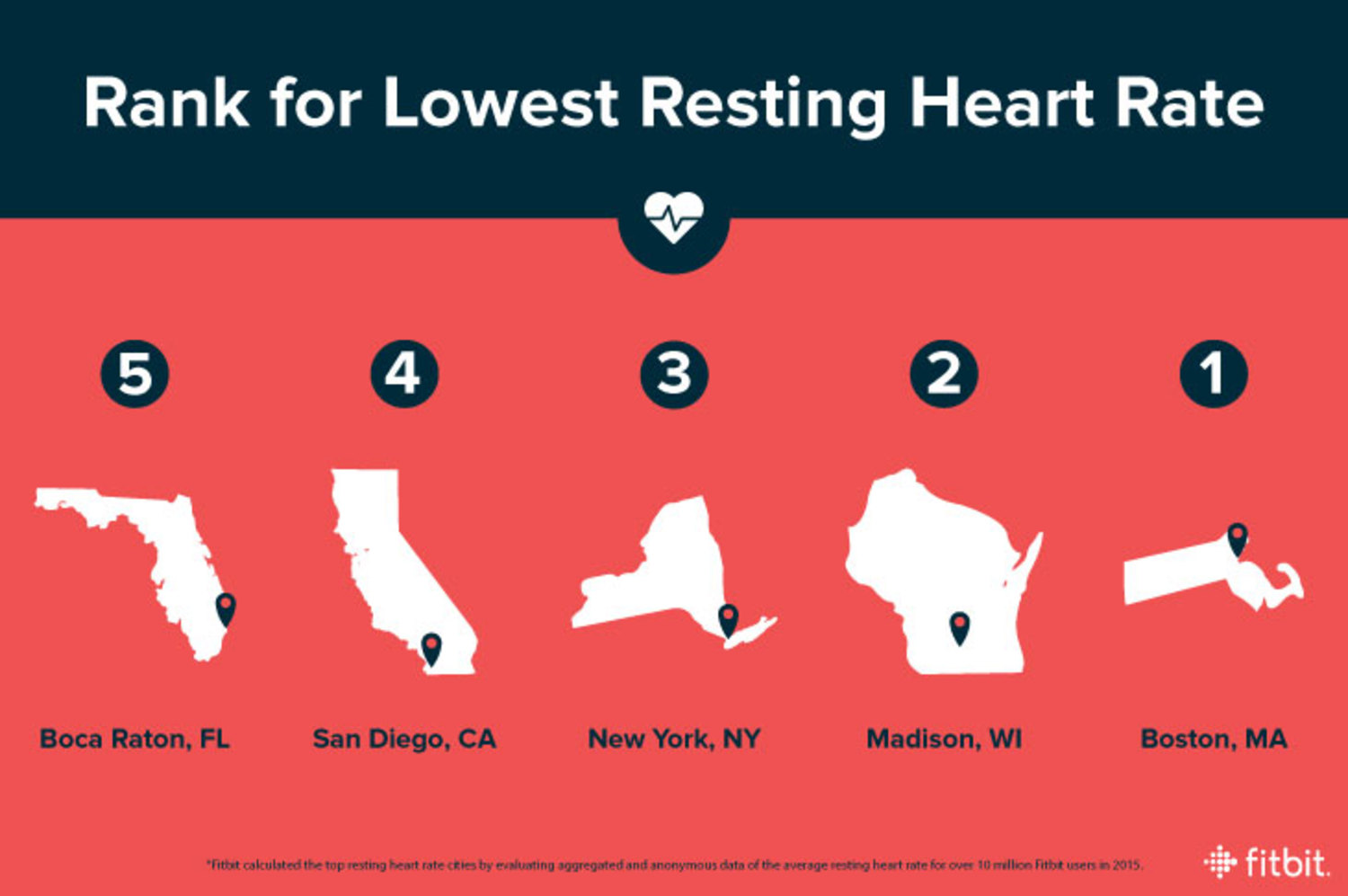 Cities with the Lowest Resting Heart Rate
