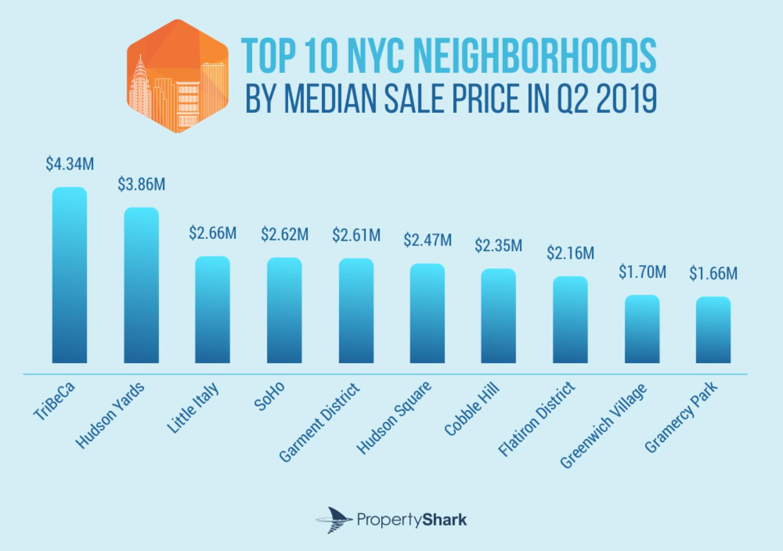 Top 10 NYC Neighborhoods by Median Sales Price in Q2 2019
