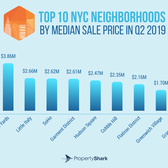 Top 10 NYC Neighborhoods by Median Sales Price in Q2 2019