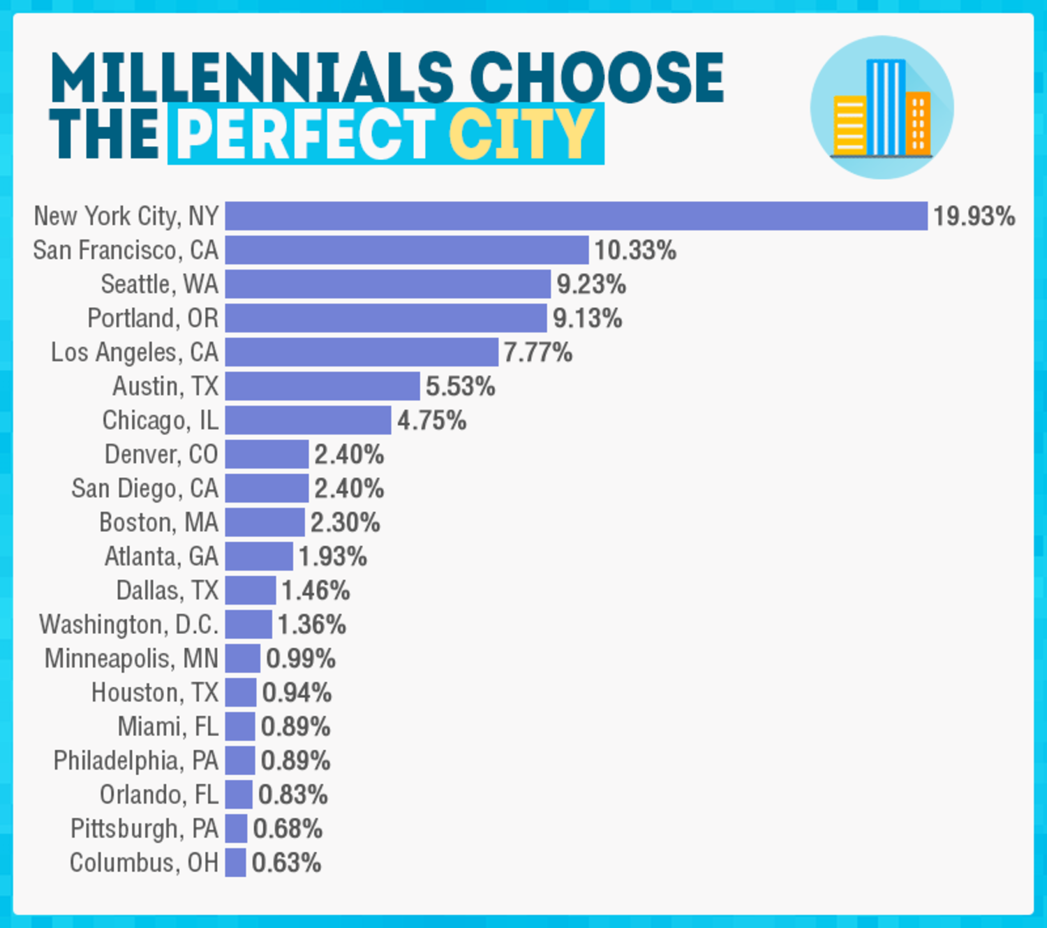 Which cities do millennials love?