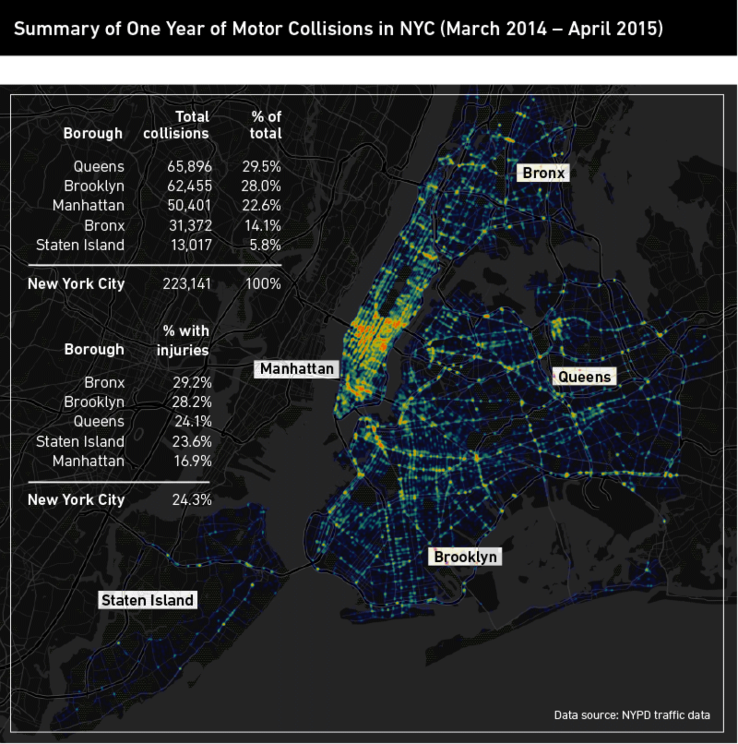Summary of One Year of Motor Collisions in NYC (March 2014 - April 2015)