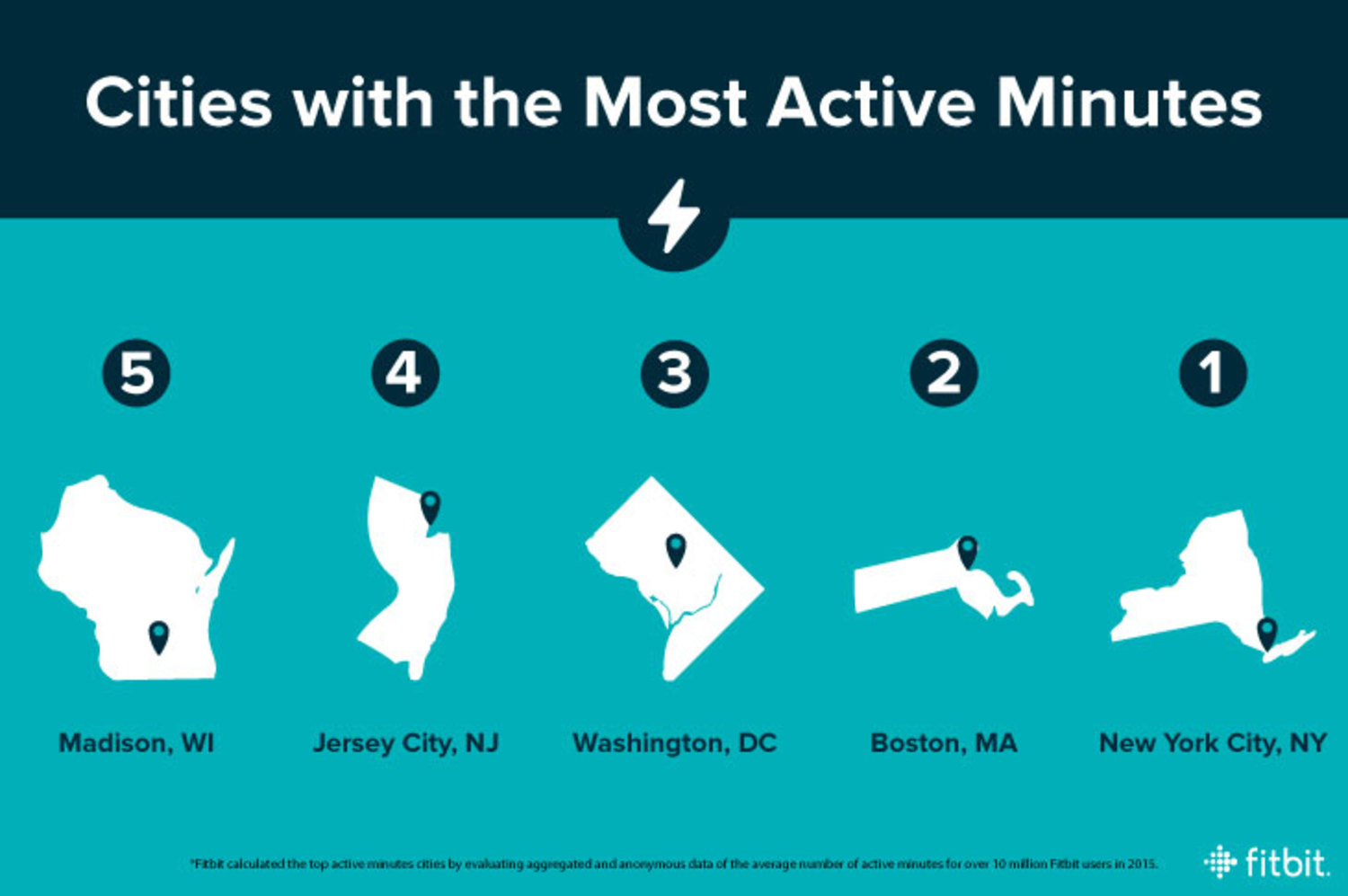 Cities With the Most Active Minutes