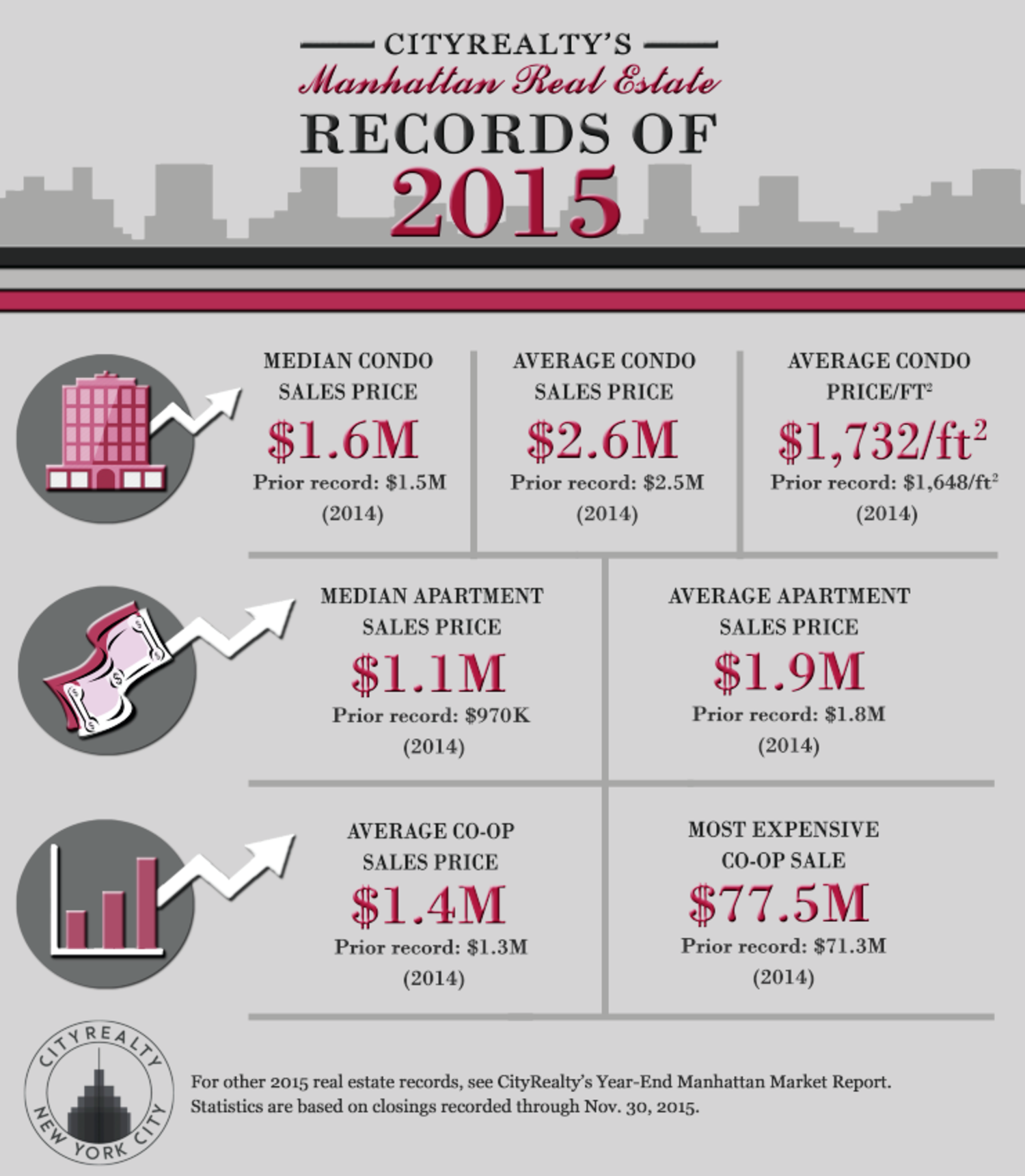 Manhattan Real Estate Records of 2015