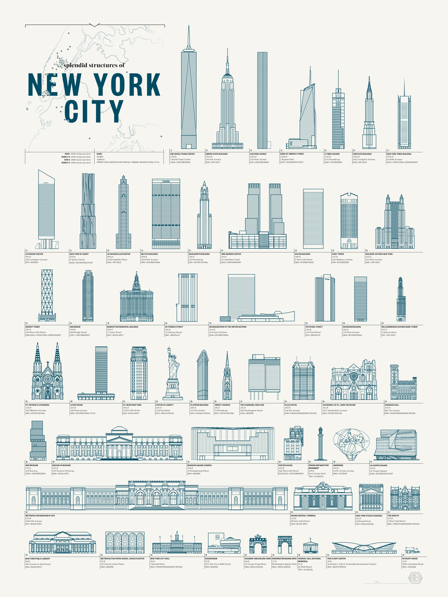 Collection of new york architectural wonders printed in a blueprint pop chart lab is now selling prints of this amazing schematic design featuring dozens of new york citys most famous architectural landmarks malvernweather Gallery