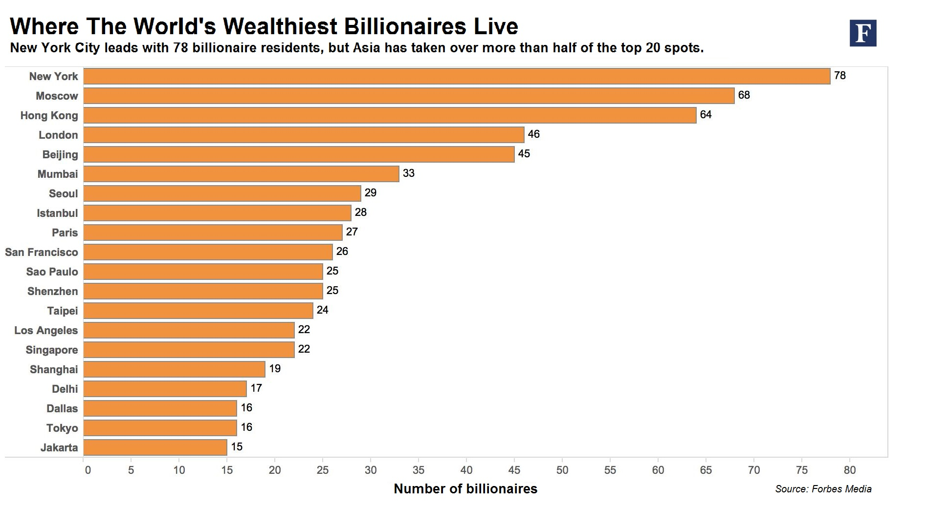 Where The Worlds Wealthiest Billionaores Live Viewing NYC - Top 100 richest countries in the world 2015