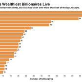 Where The World's Wealthiest Billionaores Live