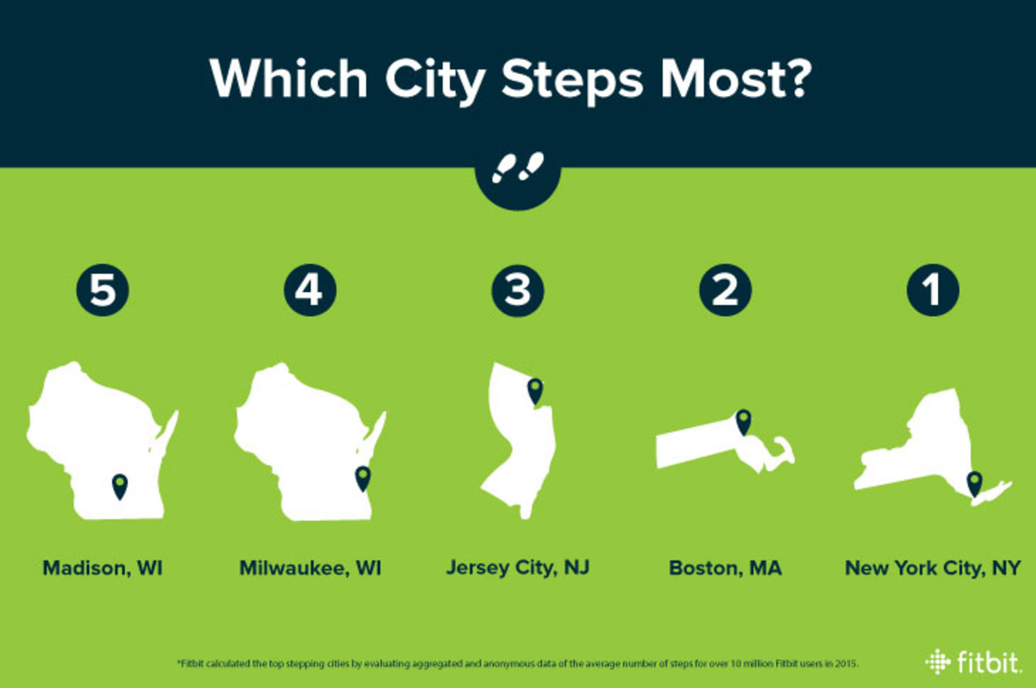 Which City Steps Most?