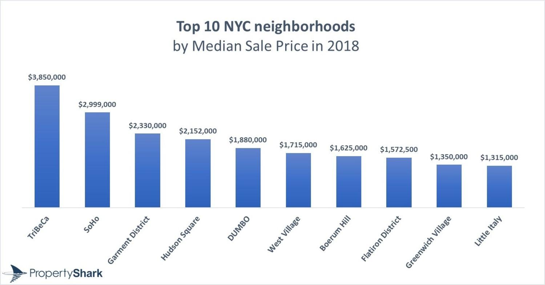 Top 10 Neighborhoods by Median Sales Price in New York City, 2018