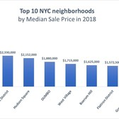 Top 10 Neighborhoods by Median Sales Price in New York City, 2018