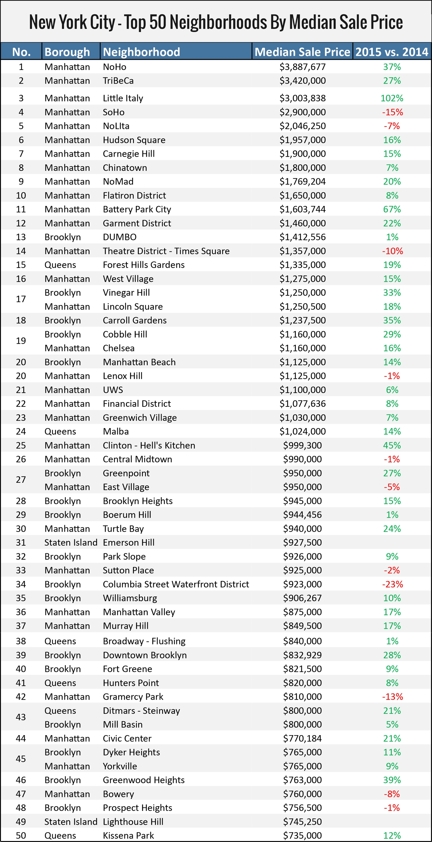 NYC's Top 50 Priciest Neighborhoods by Median Sale Price in 2015