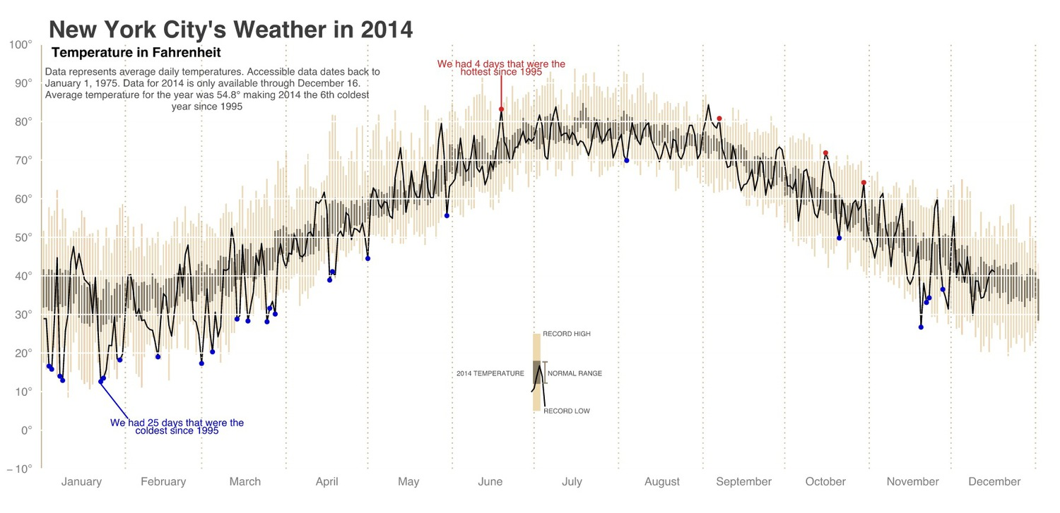 New York City's Weather in 2014