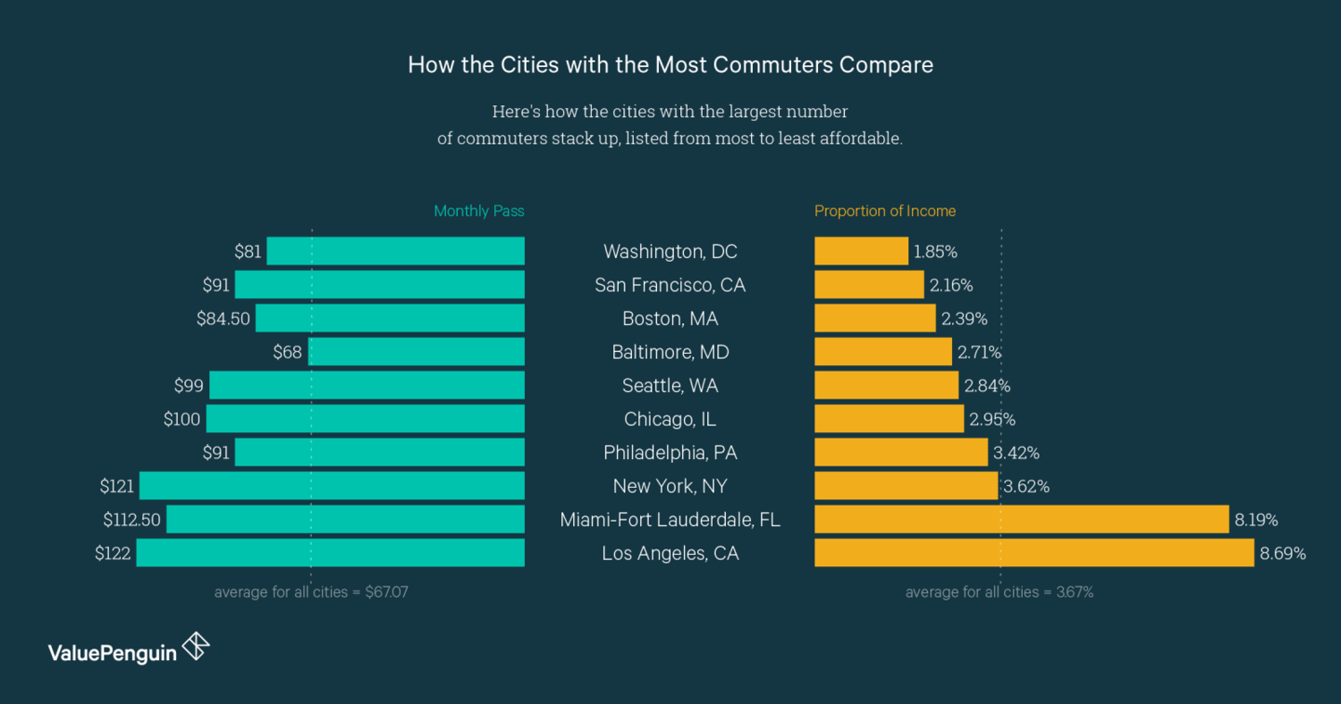 The Most And Least Affordable Cities For Public Transit