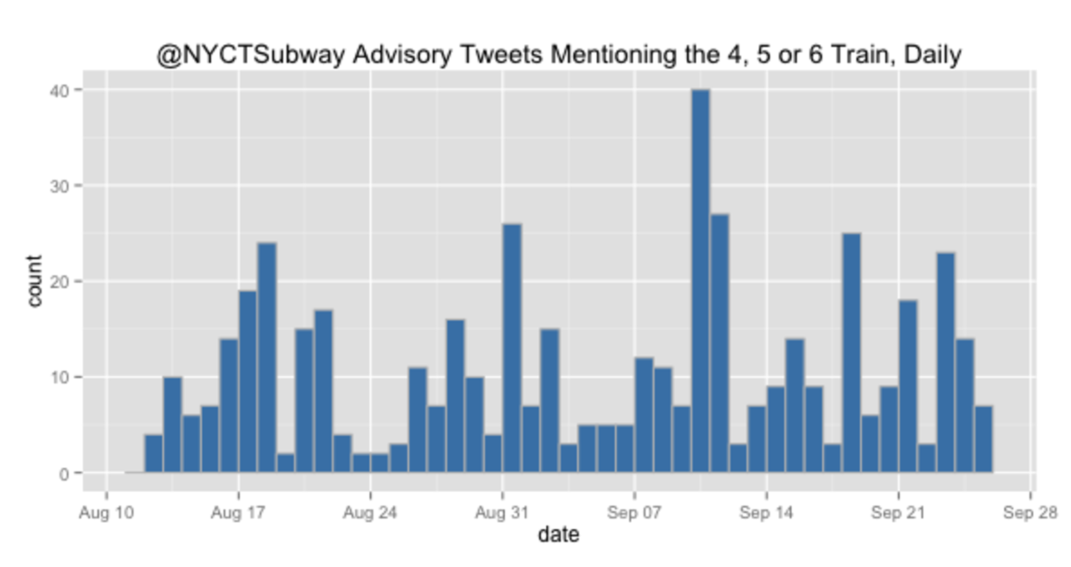 @NYCTSubway Advisory Tweets Mentioning the 4, 5, or 6 Train, Daily