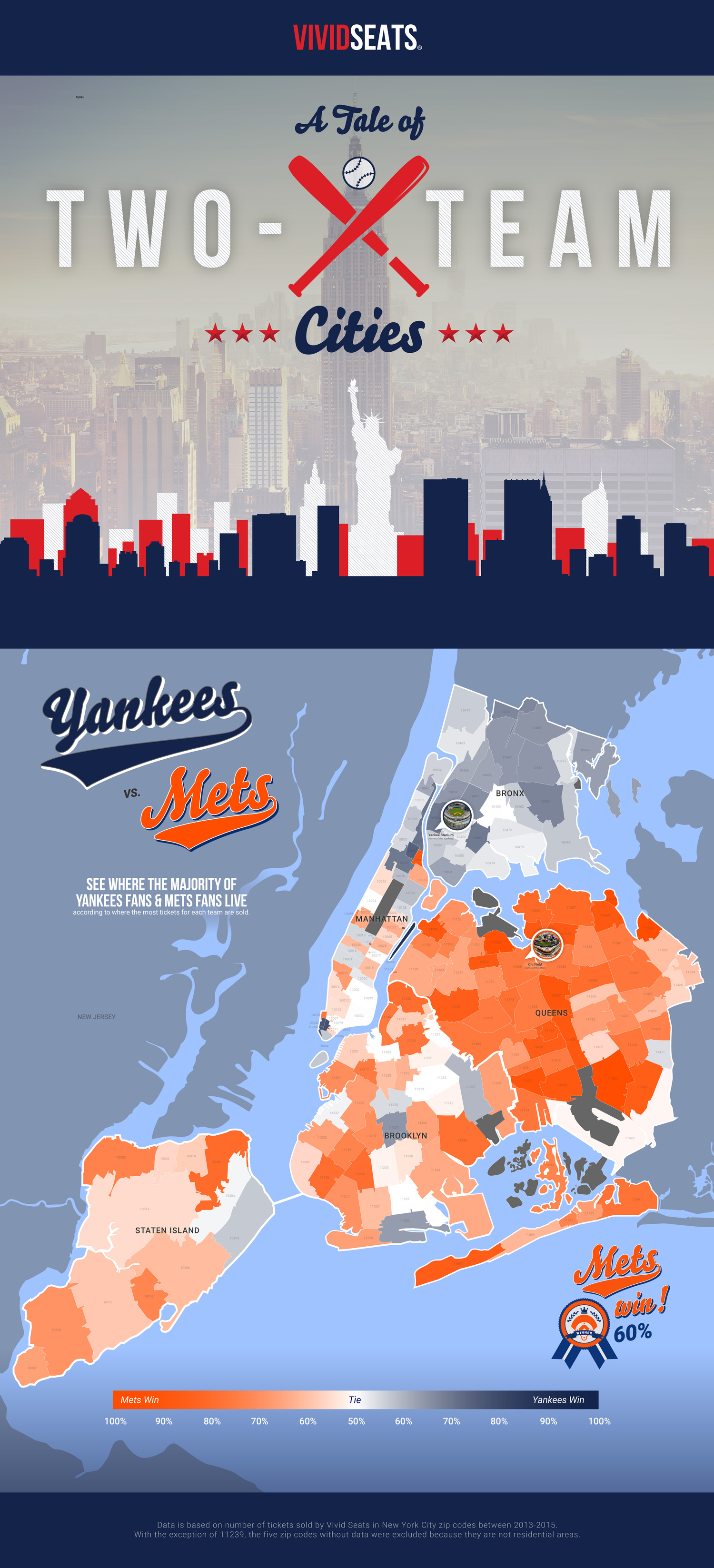 New York City Yankees Fans vs Mets Fans