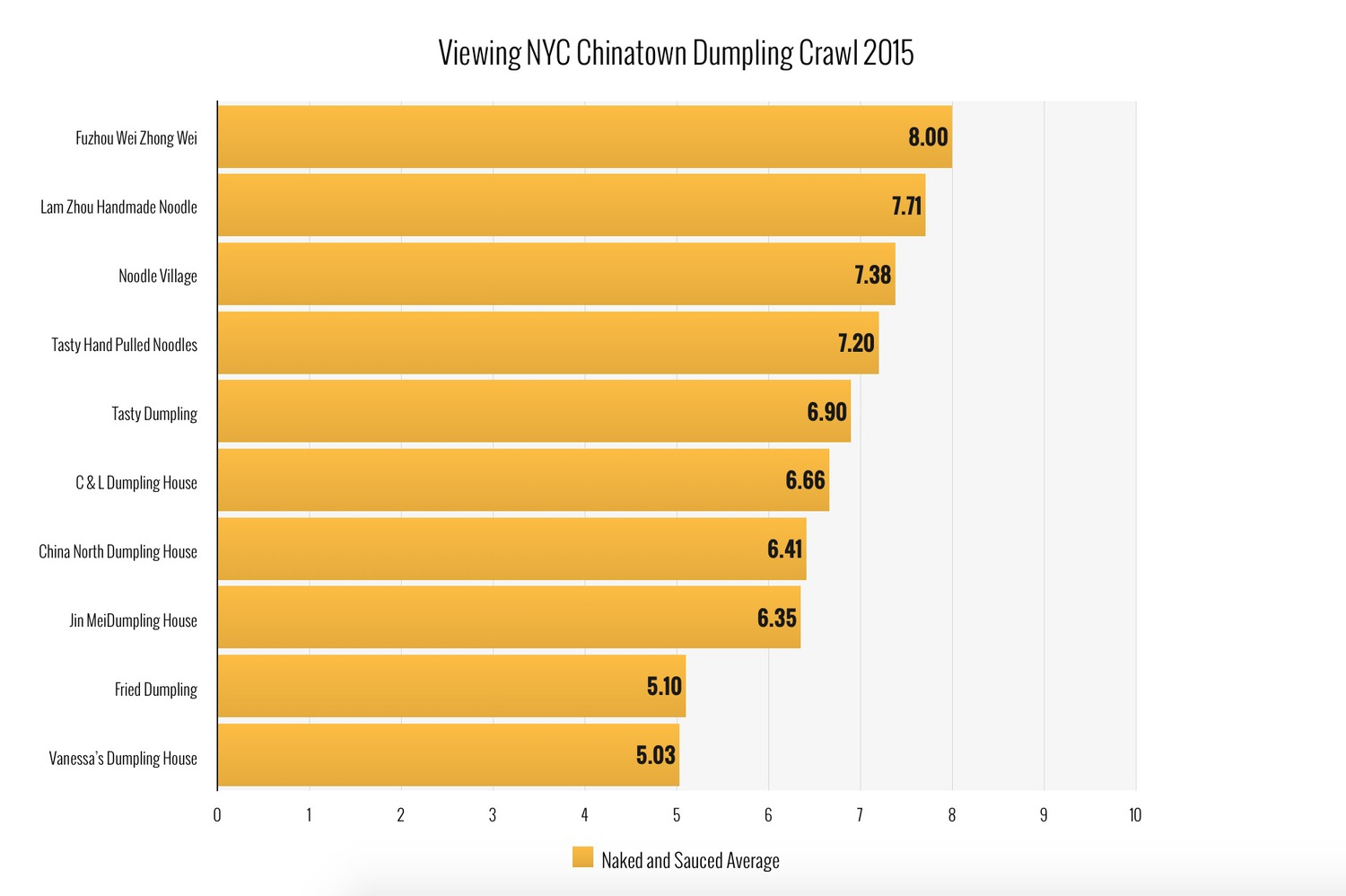"Viewing NYC Chinatown Dumpling Ratings - Overall Average | Check out Viewing NYC for more info on the 2015 Chinatown Dumpling Crawl and to see who won!  <a href=""https://viewing.nyc/the-best-dumpling-in-the-2015-viewing-nyc-chinatown-dumpling-crawl-is/"" rel=""nofollow"">viewing.nyc/the-best-dumpling-in-the-2015-viewing-nyc-chi...</a>"