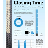 Closing Time at 432 Park: A Look at the Numbers at NYC's Tallest and Most Expensive Building