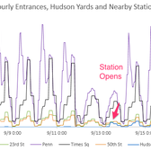 Hourly Entrances, Hudson Yards and Nearby Stations