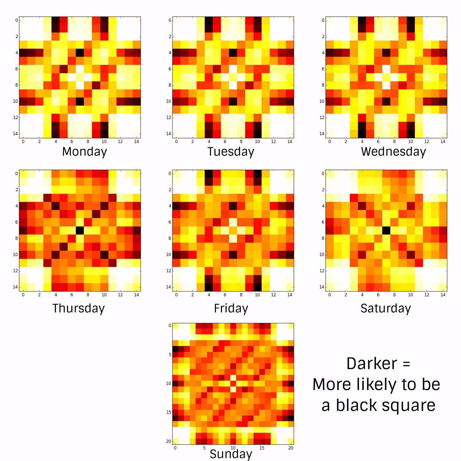 Heatmap of NYTimes Crossword grids by day of week