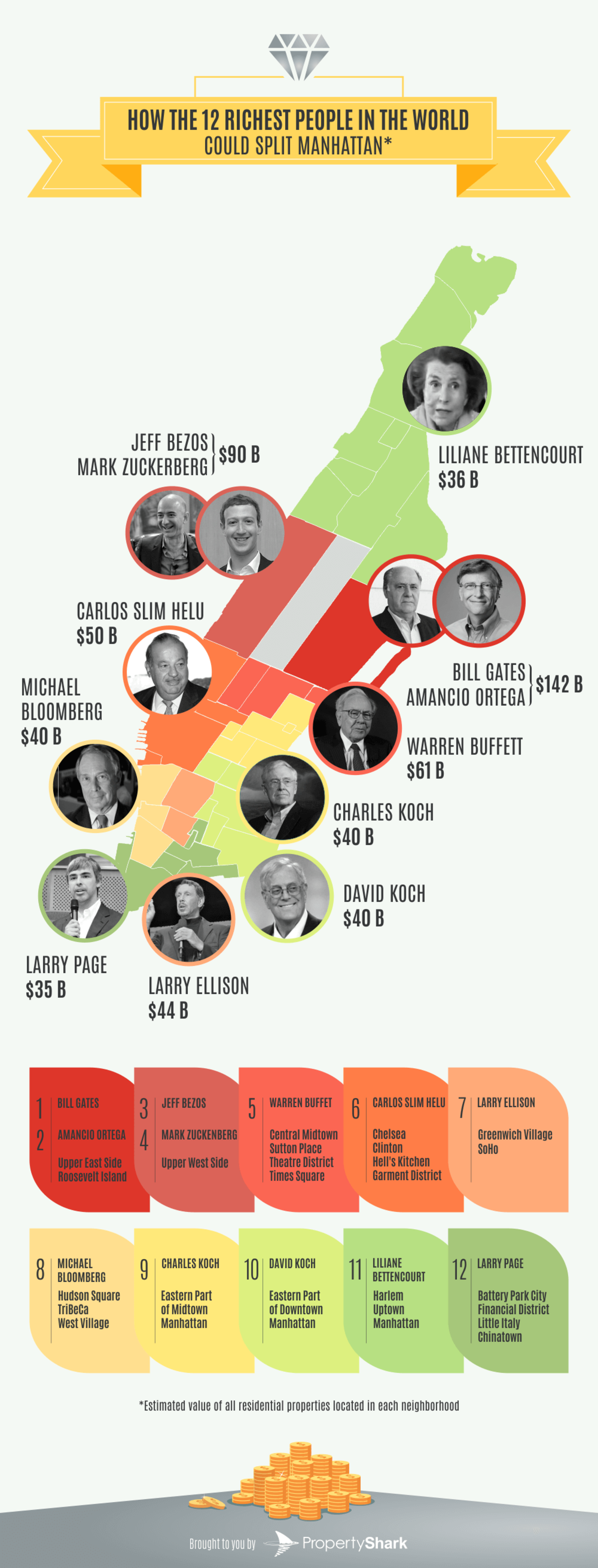 The 12 richest people in the world could jointly buy all of Manhattan