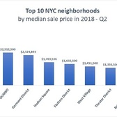 NYC's Priciest Neighborhoods, Q2 2018